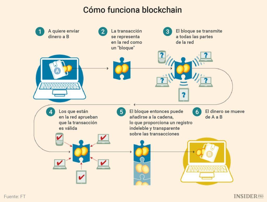 Cómo funciona Blockchain: 1. A quiere enviar dinero a B; 2. La transacción se representa en la red como un bloque; 3. El bloque se transmite a todas las partes de la red; 4. Los que están en la red aprueban que la transacción es válida; 5. El bloque entonces puede añadirse a la cadena, lo que proporciona un registro indeleble y transparente sobre las transacciones; 6. El dinero se mueve de A a B.